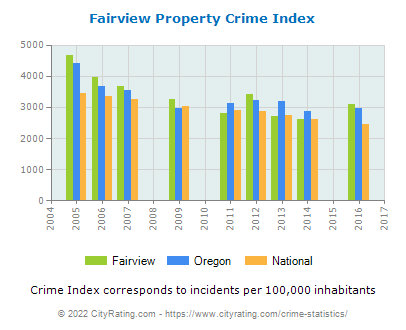Fairview Property Crime vs. State and National Per Capita