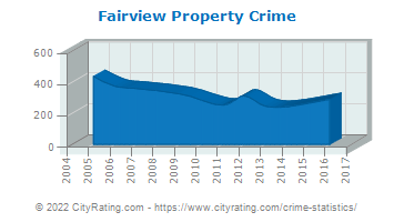 Fairview Property Crime