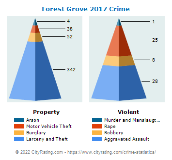 Forest Grove Crime 2017