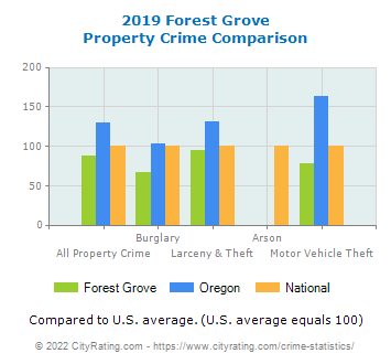Forest Grove Property Crime vs. State and National Comparison