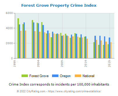 Forest Grove Property Crime vs. State and National Per Capita