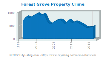 Forest Grove Property Crime