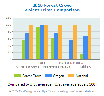 Forest Grove Violent Crime vs. State and National Comparison