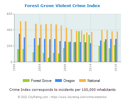 Forest Grove Violent Crime vs. State and National Per Capita