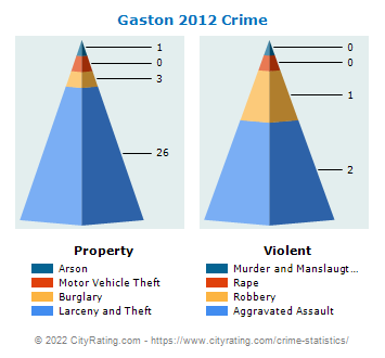 Gaston Crime 2012