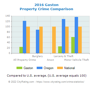 Gaston Property Crime vs. State and National Comparison