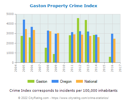 Gaston Property Crime vs. State and National Per Capita