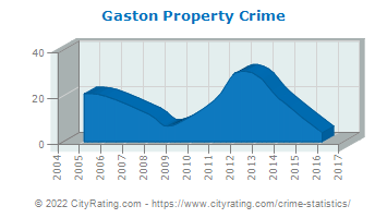 Gaston Property Crime