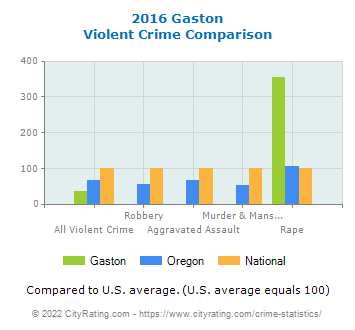 Gaston Violent Crime vs. State and National Comparison