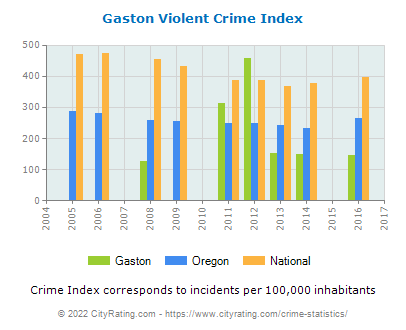 Gaston Violent Crime vs. State and National Per Capita