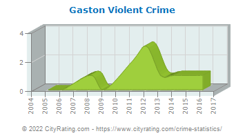 Gaston Violent Crime
