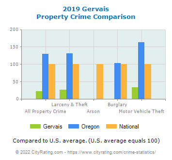 Gervais Property Crime vs. State and National Comparison
