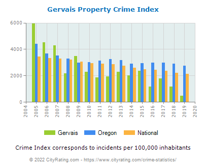 Gervais Property Crime vs. State and National Per Capita