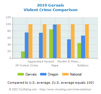 Gervais Violent Crime vs. State and National Comparison