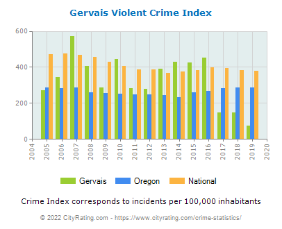 Gervais Violent Crime vs. State and National Per Capita