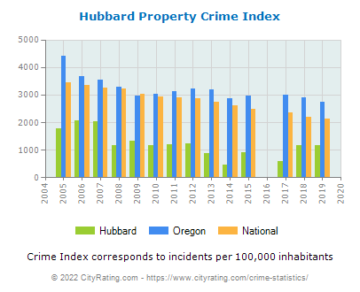 Hubbard Property Crime vs. State and National Per Capita