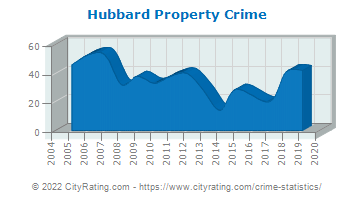 Hubbard Property Crime