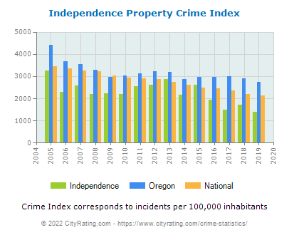 Independence Property Crime vs. State and National Per Capita