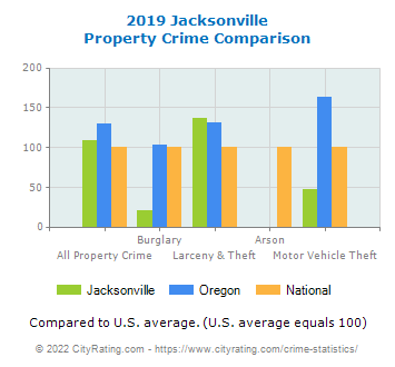 Jacksonville Property Crime vs. State and National Comparison