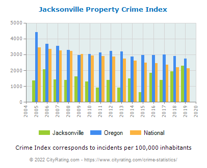 Jacksonville Property Crime vs. State and National Per Capita