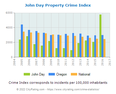 John Day Property Crime vs. State and National Per Capita