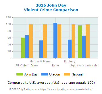 John Day Violent Crime vs. State and National Comparison