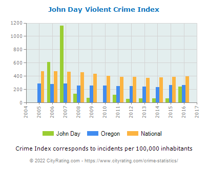 John Day Violent Crime vs. State and National Per Capita
