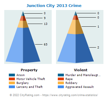 Junction City Crime 2013