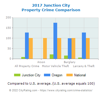 Junction City Property Crime vs. State and National Comparison