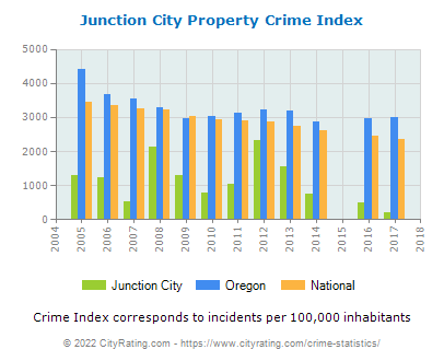 Junction City Property Crime vs. State and National Per Capita