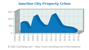 Junction City Property Crime