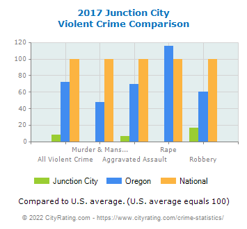 Junction City Violent Crime vs. State and National Comparison