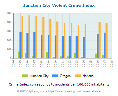 Junction City Violent Crime vs. State and National Per Capita
