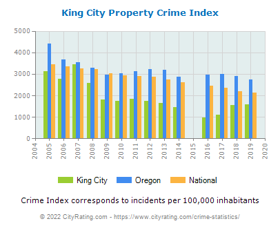 King City Property Crime vs. State and National Per Capita
