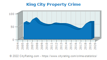King City Property Crime