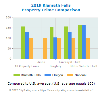 Klamath Falls Property Crime vs. State and National Comparison
