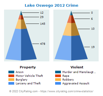 Lake Oswego Crime 2012