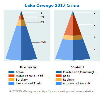 Lake Oswego Crime 2017