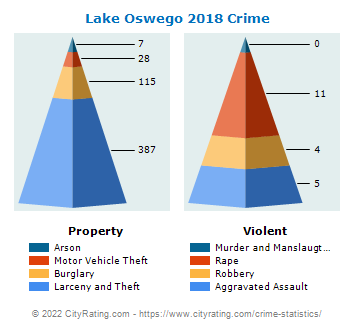 Lake Oswego Crime 2018