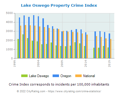 Lake Oswego Property Crime vs. State and National Per Capita