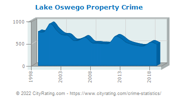 Lake Oswego Property Crime