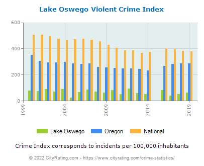 Lake Oswego Violent Crime vs. State and National Per Capita