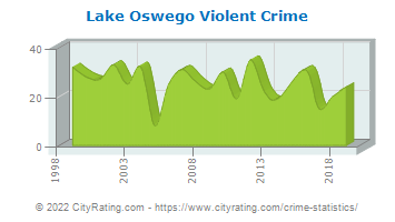 Lake Oswego Violent Crime