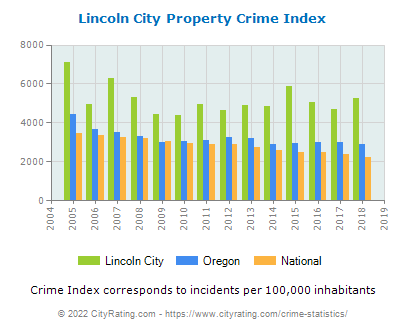 Lincoln City Property Crime vs. State and National Per Capita