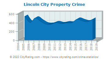 Lincoln City Property Crime