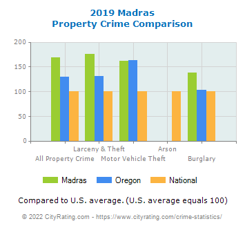 Madras Property Crime vs. State and National Comparison
