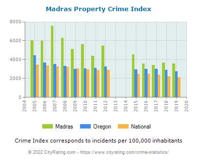 Madras Property Crime vs. State and National Per Capita