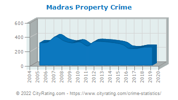 Madras Property Crime
