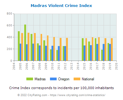 Madras Violent Crime vs. State and National Per Capita