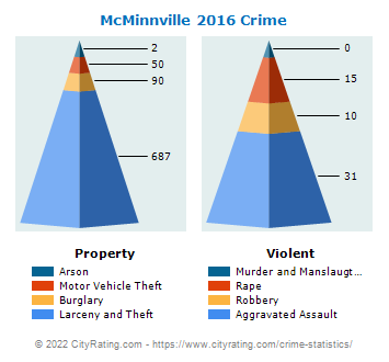 McMinnville Crime 2016